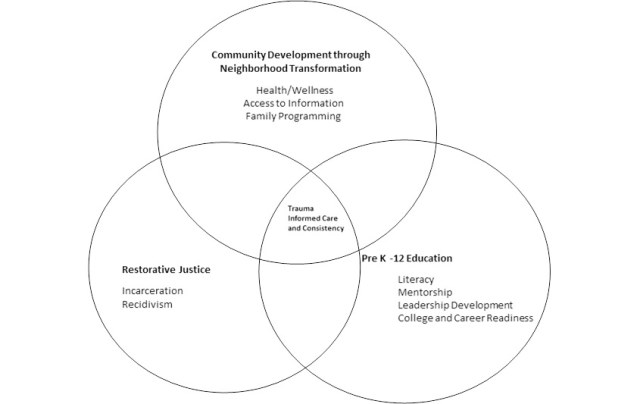 Venn diagram showing intersection of Community development through neighborhood transformation, Pre K-12 Education and Restorative Justice